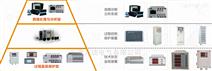 轉速振動裝置VSG-2I-30mv/mm/s、EN050-7X