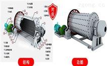 福沃機械hnfwjx冷卻球磨機主軸承的重要性