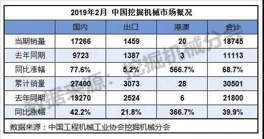 2019年2月挖掘机械行业数据快报
