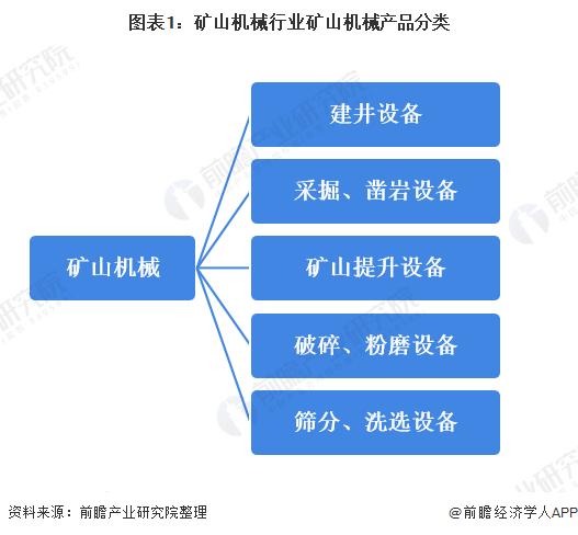 圖表1:礦山機械行業礦山機械產品分類