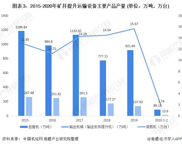 圖表3:2015-2020年礦井提升運輸設備主要產品產量 (單位:萬噸,萬臺)